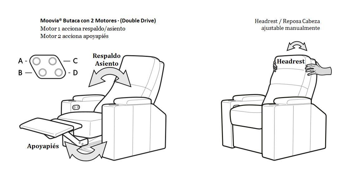 Double Drive - Moovia® Funcionamiento de Motores
